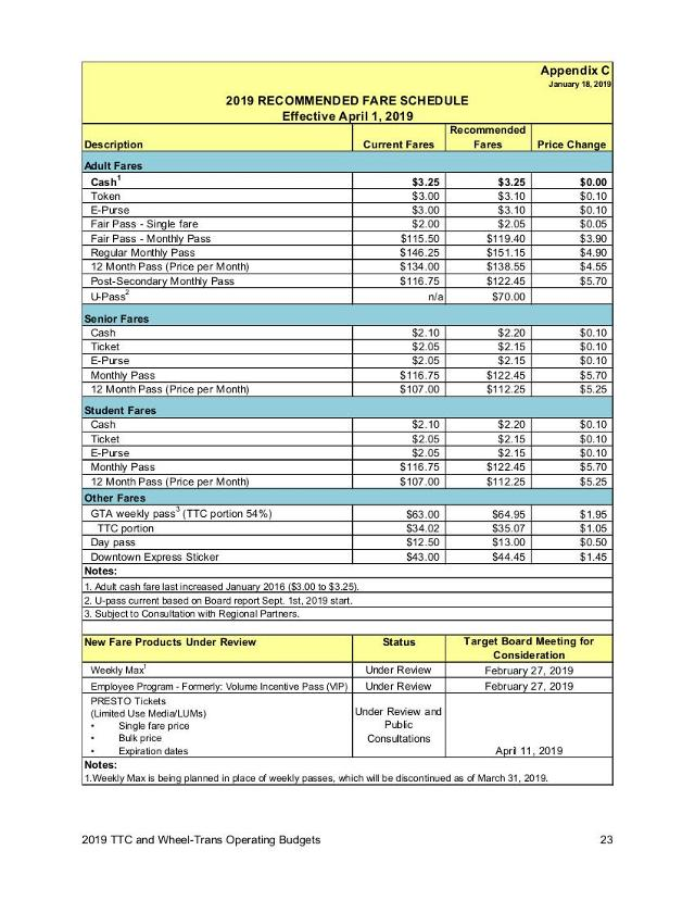 11_2019_TTC_and_Wheel-Trans_Operating_Budgets-1.jpg