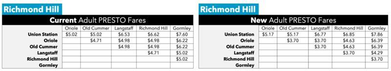 Richmond-Hill-PRESTO-Confirmed.jpg