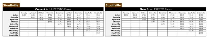 Stouffville-PRESTO-confirmed.jpg