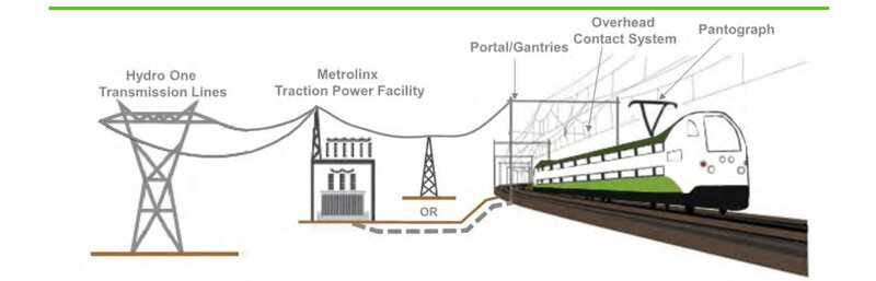 Power system for electric trains.jpg