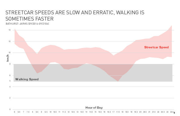Slow erratic streetcar speeds.jpg